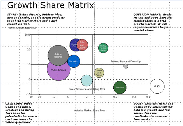 Telling The Story Growth Share Chart